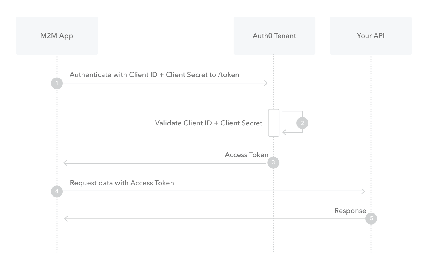 Flows - Client Credentials - Authorization sequence diagram