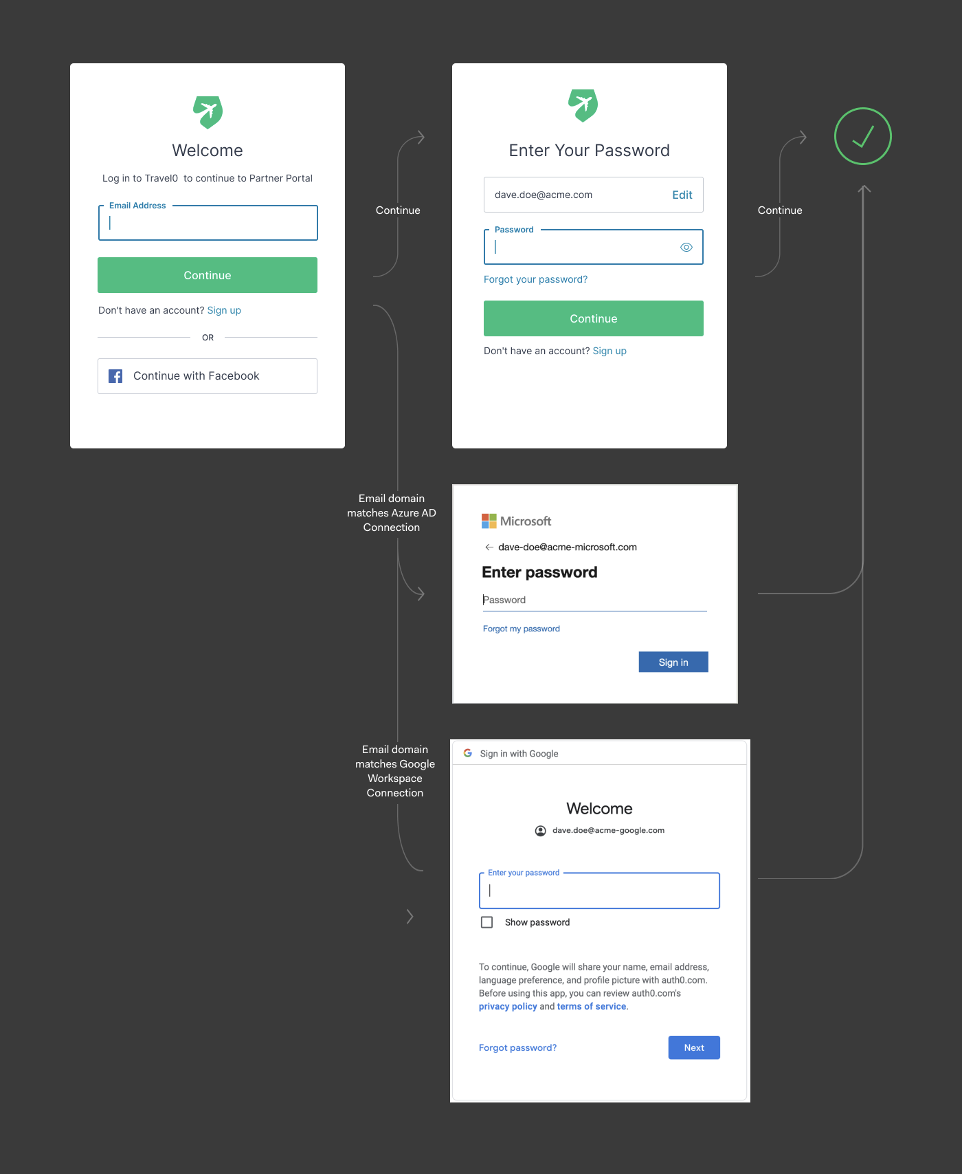 An example of how Identifier First login flow works
