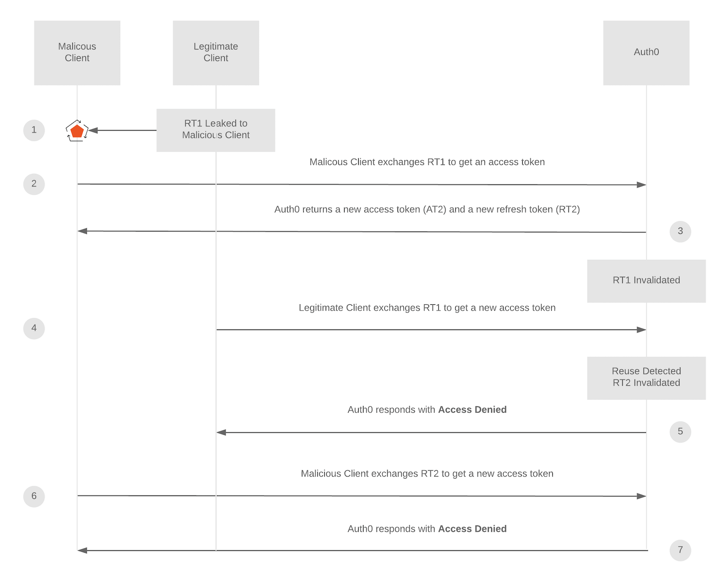 Refresh Token Rotation Reuse Detection State diagram