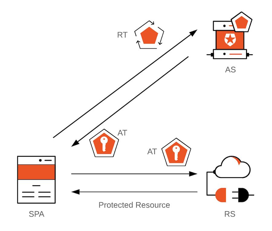 Hệ thống ứng dụng trong đó SPA sử dụng mã thông báo làm mới để lấy mã thông báo truy cập mới