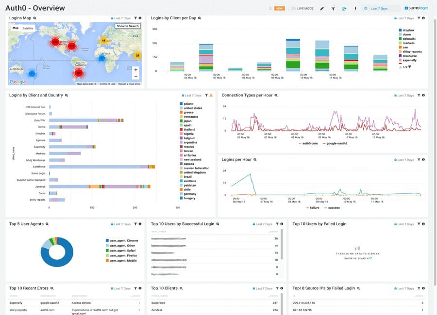 Dashboard - Extensions - Sumologic - Auth0 Dashboard