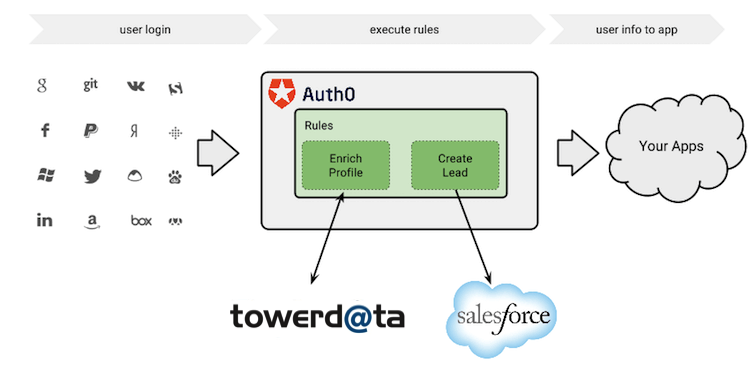 Track Leads in Salesforce Diagram