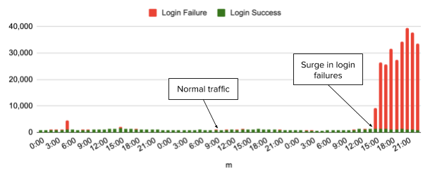 Anomaly Detection Rate of Errors in Login Flow Data Example