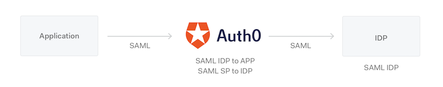 Protocols Auth0 as SAML SP and IdP Diagram