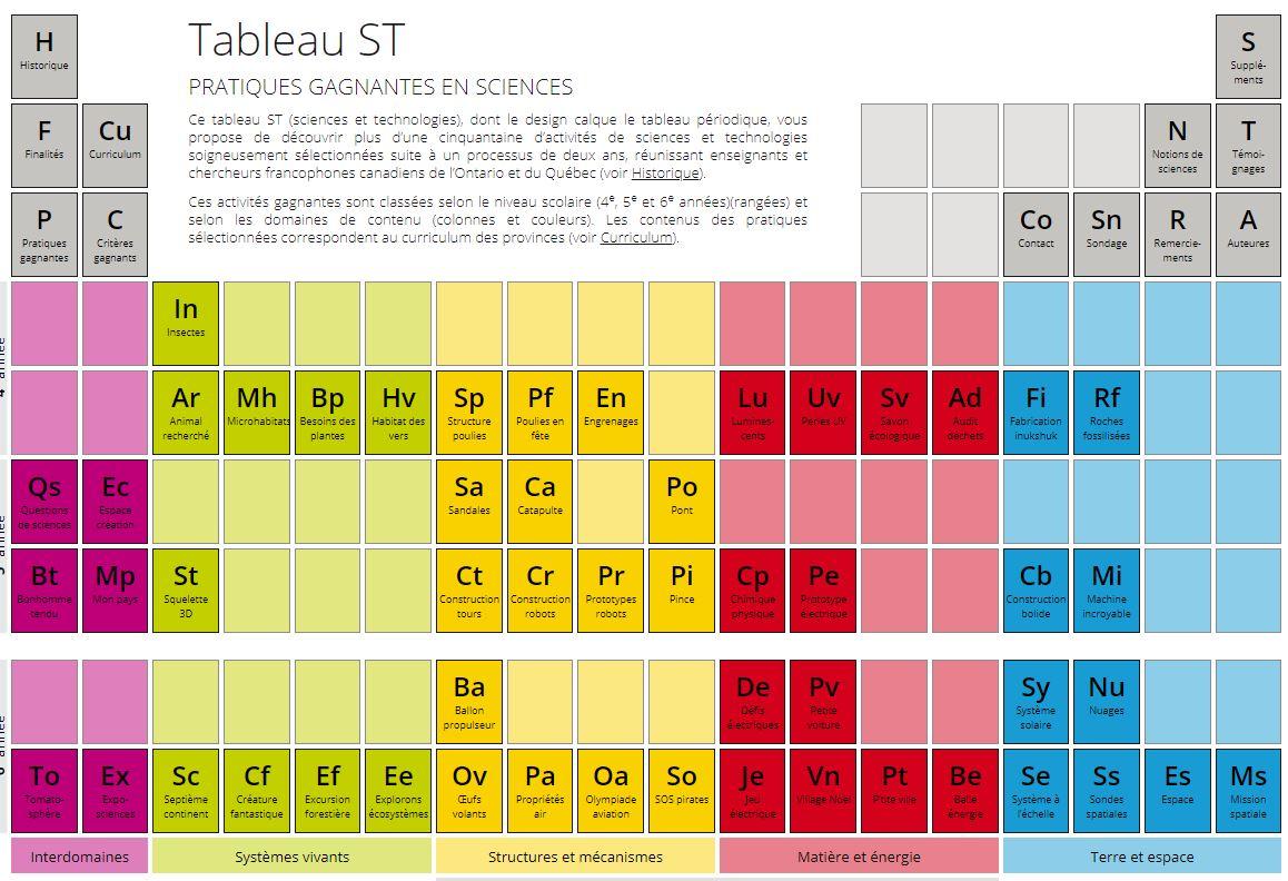 Pratiques gagnantes en sciences et technologies = Tableau ST