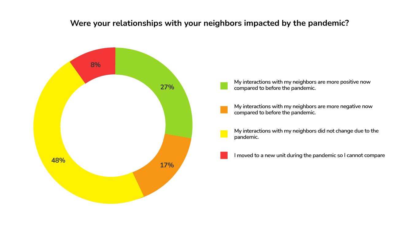 ApartmentAdvisor Survey: Pandemic Impact on Relationships with Neighbors
