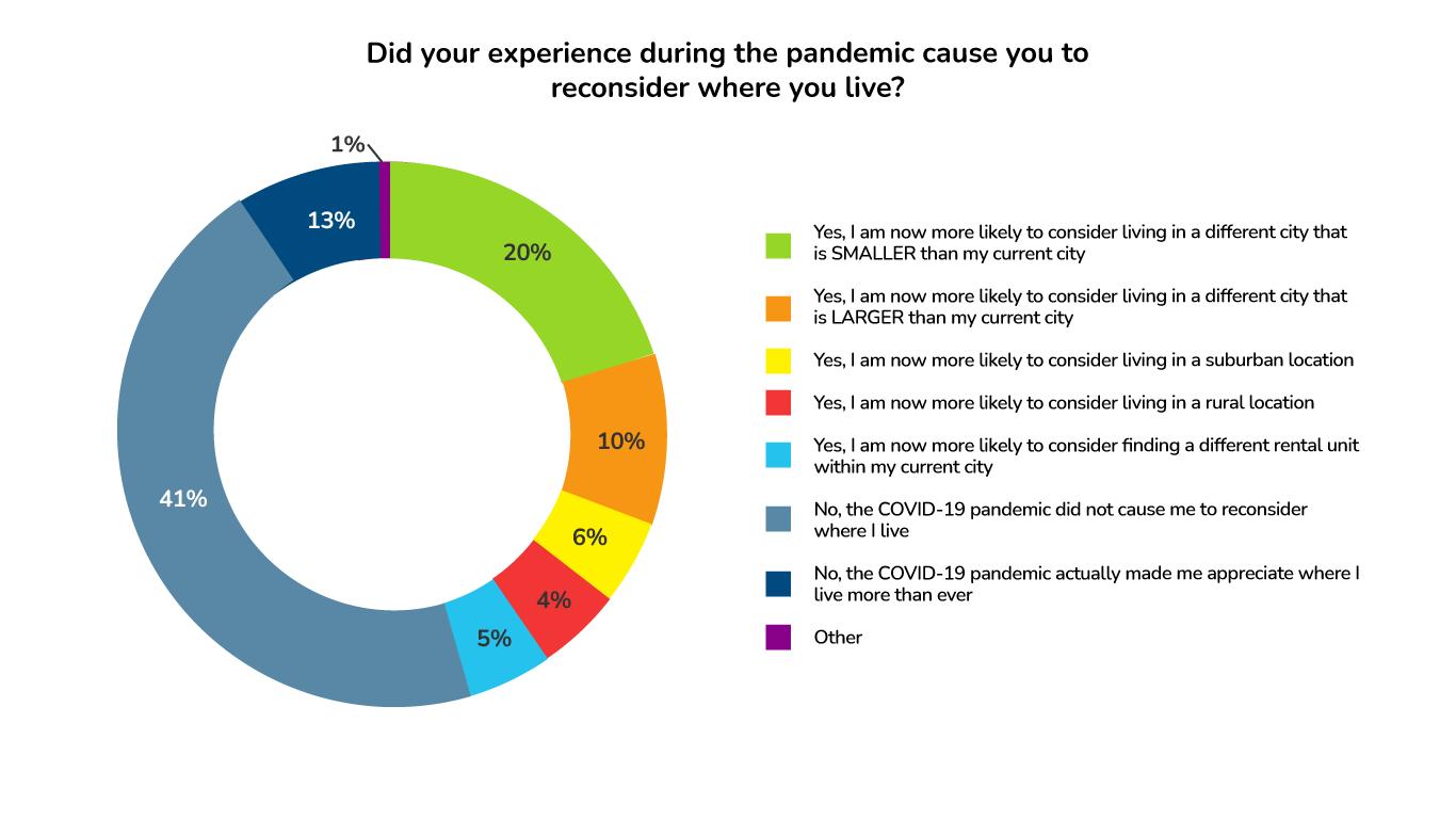 ApartmentAdvisor Survey: Reconsidering Location