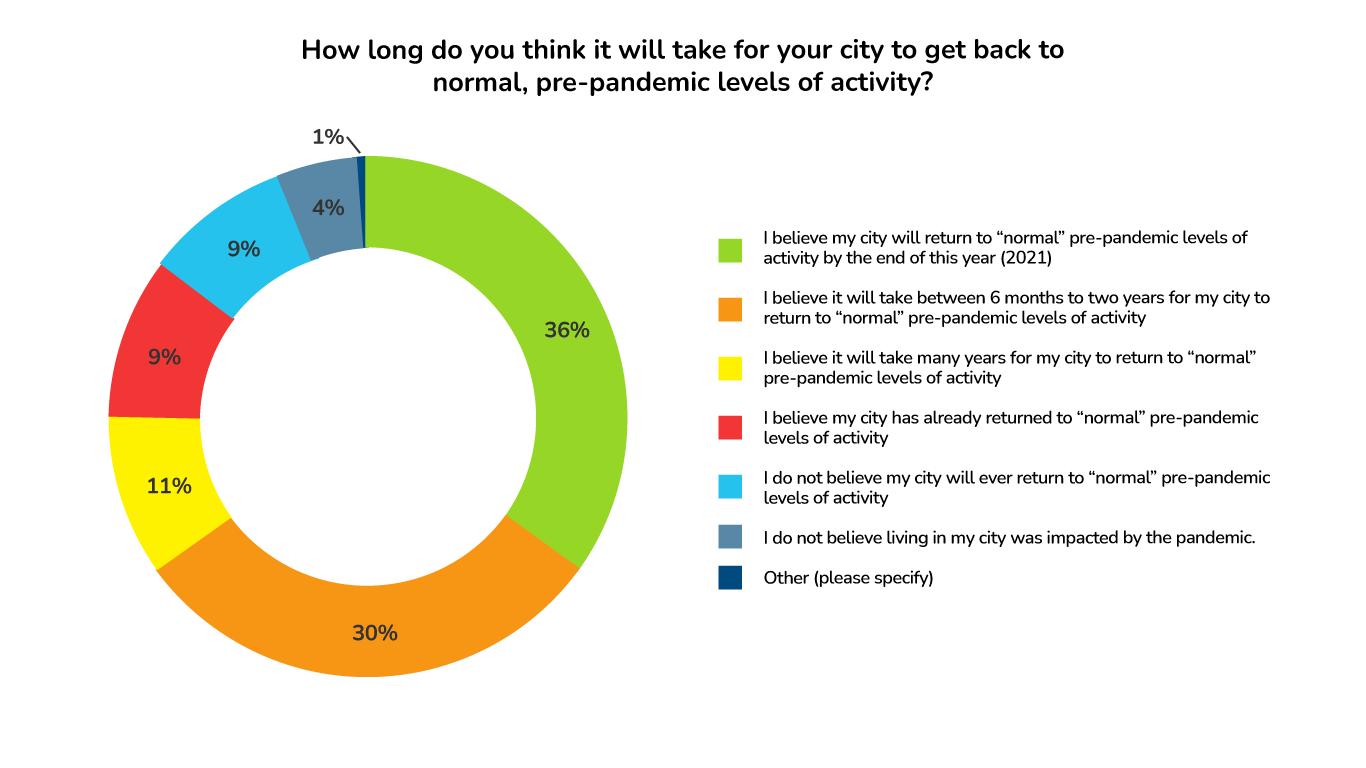 ApartmentAdvisor Survey: Outlook on City Comeback