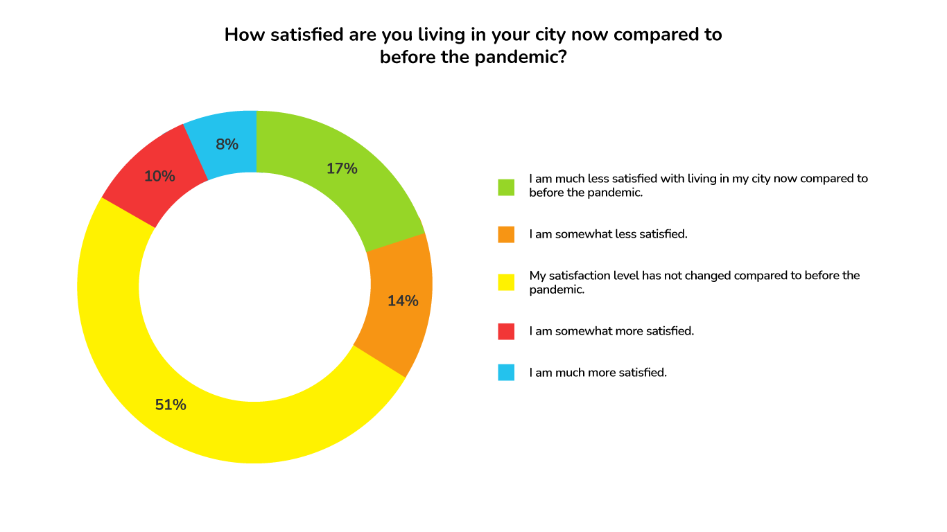 ApartmentAdvisor Survey: City Satisfaction Levels