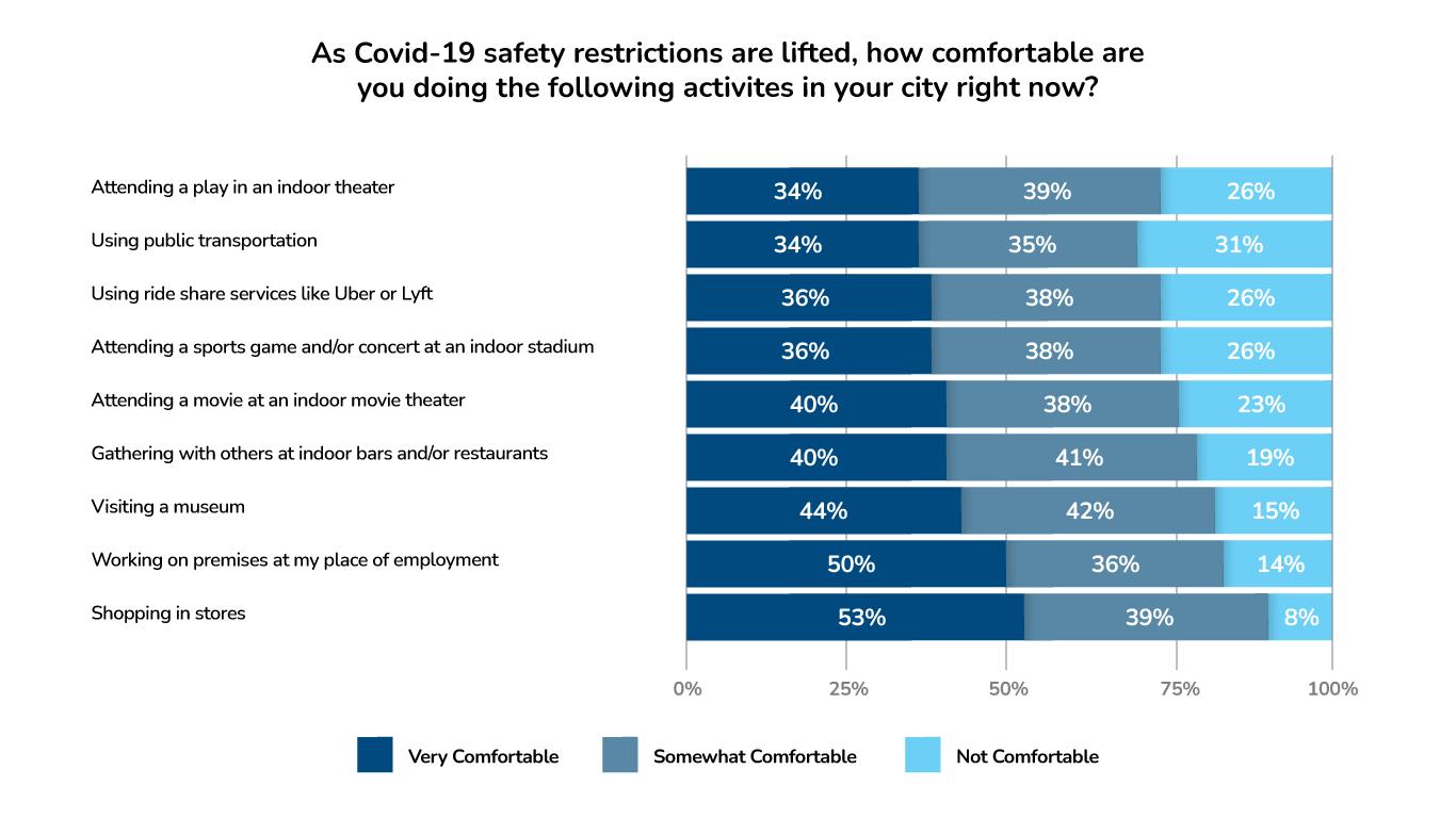 ApartmentAdvisor Survey: Comfort Level With Participation in Public Activities