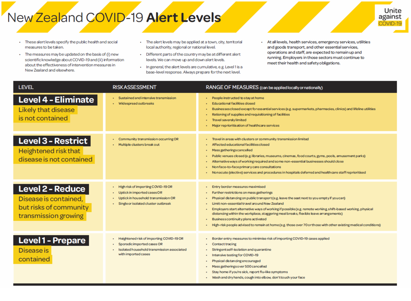 NZ COVID-19 Alert Levels Information