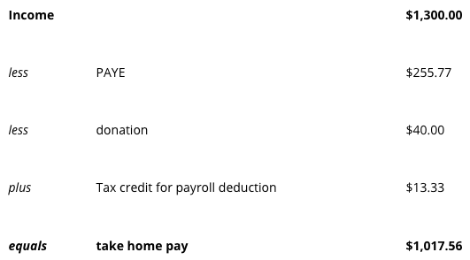 Payroll Deduction Table | FlexiTime Blog Image