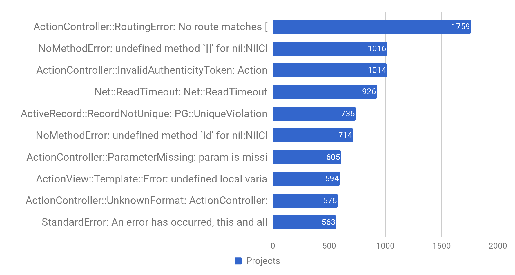 Top 10 errors from 1000+ Ruby on Rails projects (and how to