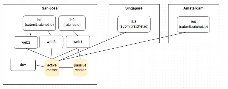 infrastructurediagram.133489.o