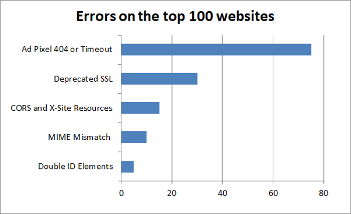 Errors on the world's top 100 websites and how to avoid them