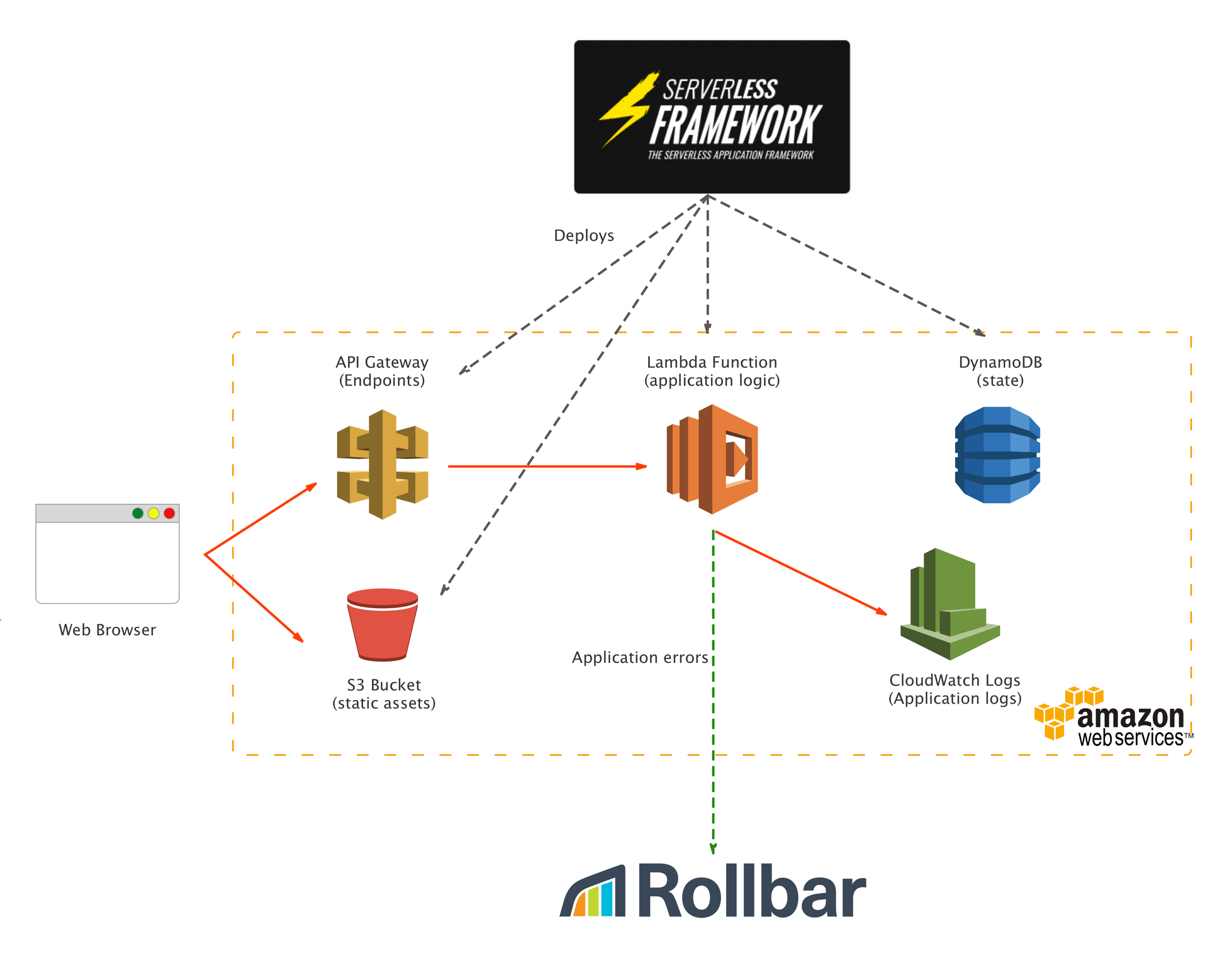 How GorillaStack used Rollbar to level up logging with the