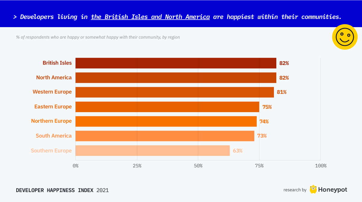 Developers Living in the British Isles and North America are happiest within their communities