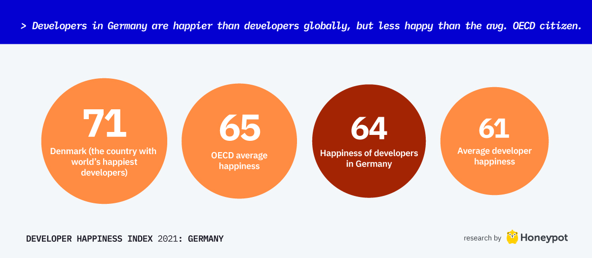 Developers in Germany are happier than developers globally, but less happy than the avg. OECD citizen