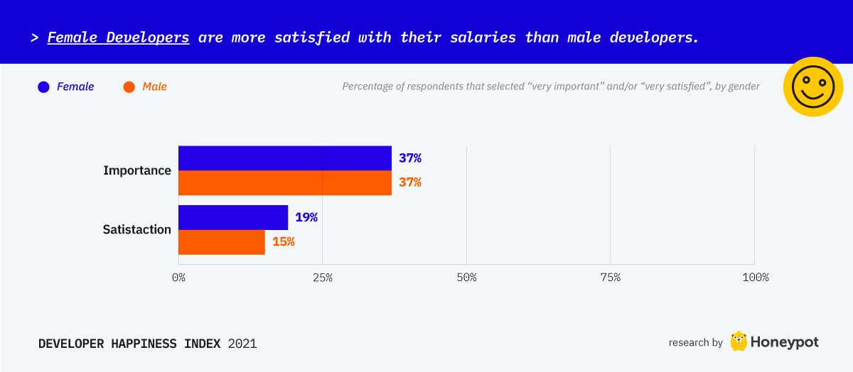 Female developers are more satisfied with their developers