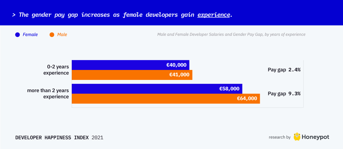 Gender pay gap increases as as female developers gain experience