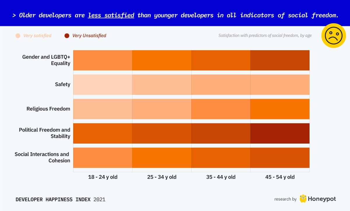 Older developers are less satisfied than younger developers in all aspects of their social freedom