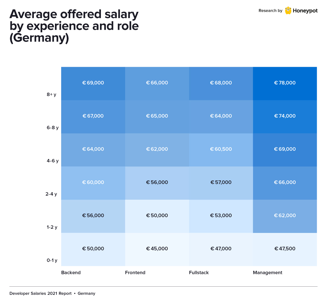 Dev salary by exp and role Germany