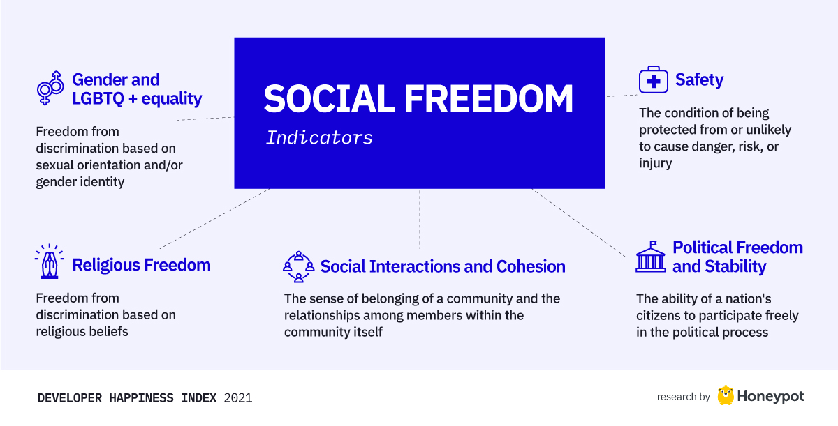 Social freedom indicators