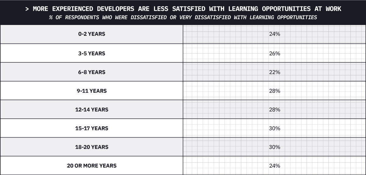 More experienced developers are less satisfied with learning opportunities