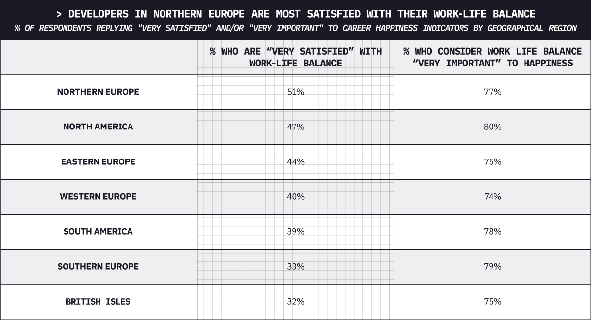 Work-life balance satisfaction in regions