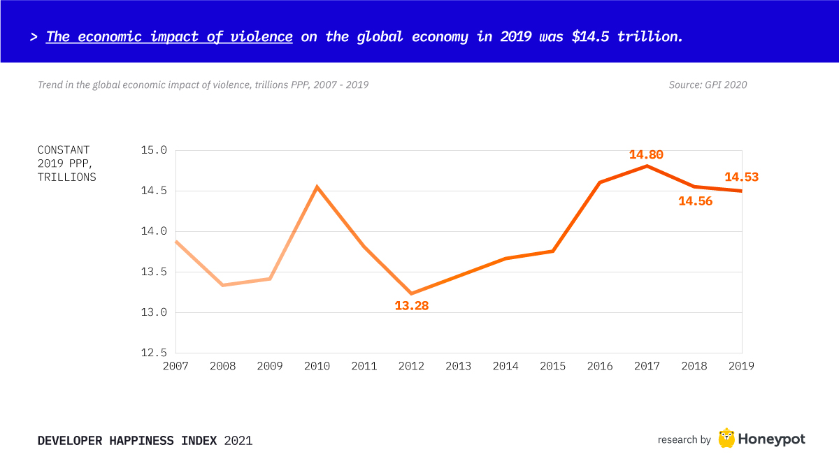 The economic impact of violence on the global economy