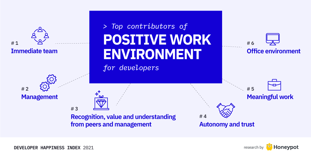 Contributors of positive work environment
