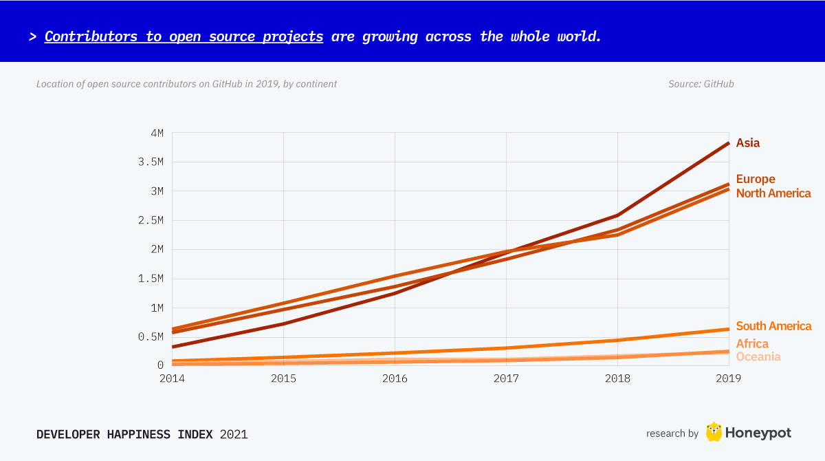 Contributors to open source projects are growing across the world