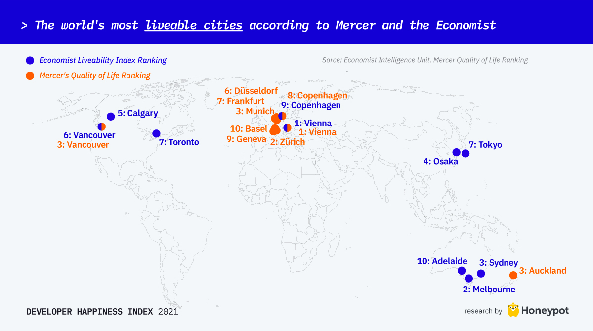 The world's most livable cities according to Mercer and The Economist