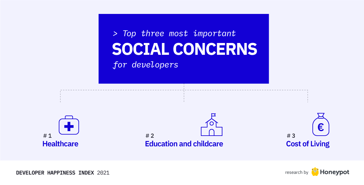 DHI 48Top three social concerns for developers