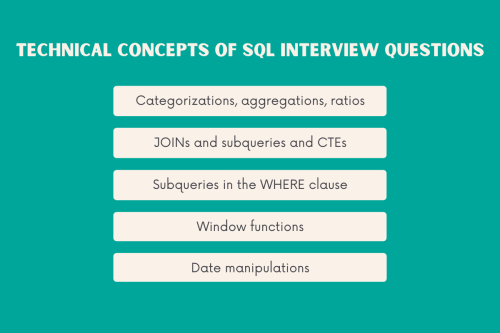 Technical Concepts of SQL Interview Questions