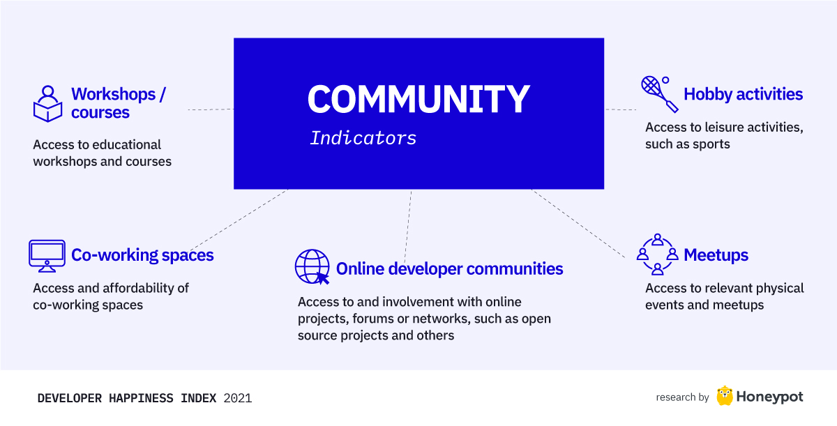 Community indicators