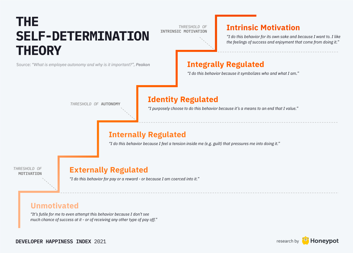 The self-determination theory