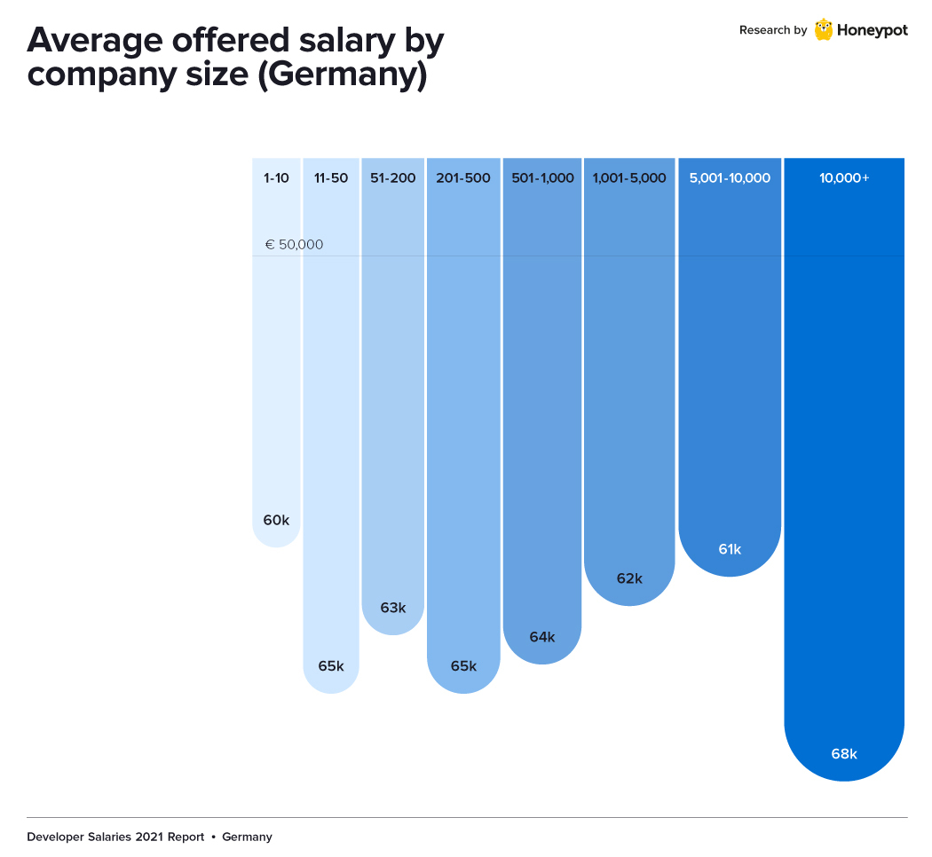 germany developer salary company size