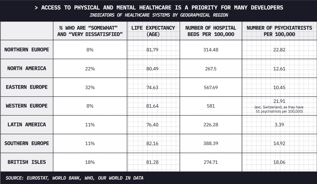 Access to physical and mental healthcare is a priority for many developers