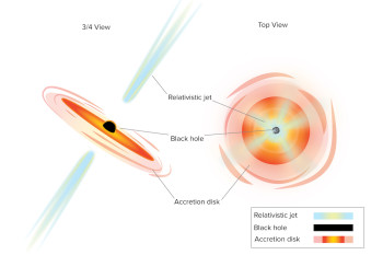 What Is A Blazar? It's Like Staring Down The Barrel Of A Black Hole