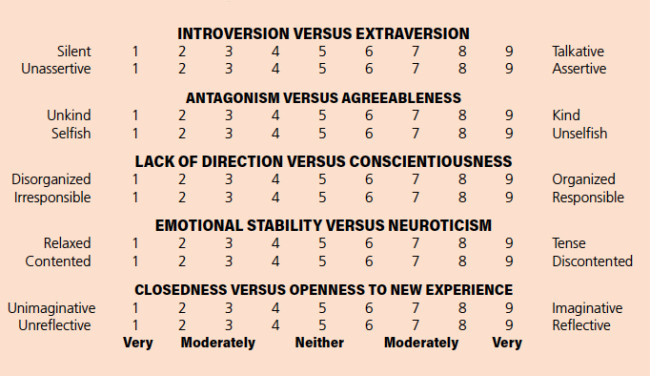 introversion vs extroversion chart