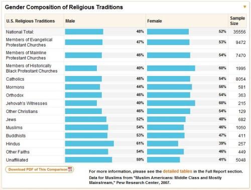 genderreligion
