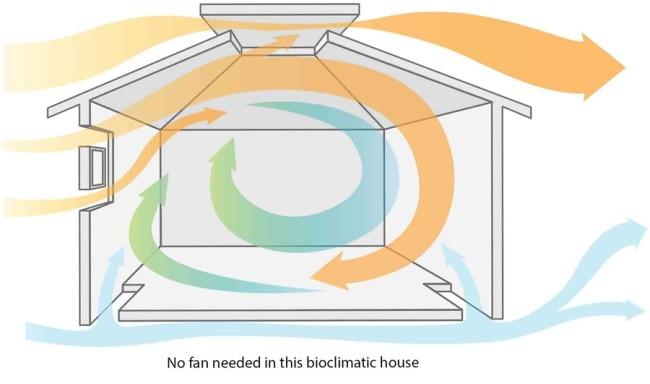 bioclimactichouse