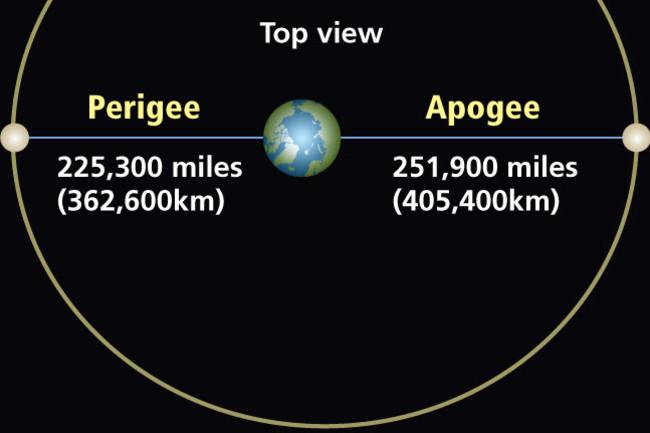 Moon's Changing Distance and Moon's Orbital Tilt
