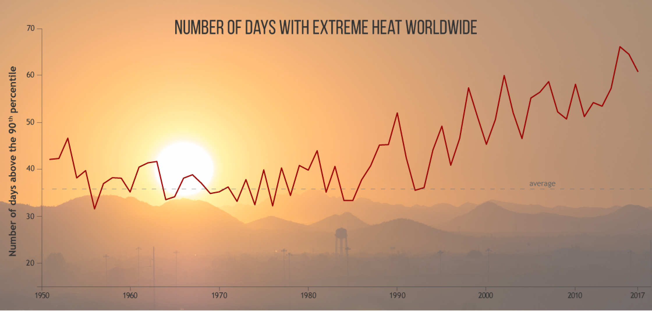 GRAPHIC-Number-of-hot-days-each-year-since-1950-relative-to-the-1961-1990-baseline_BAMS-NOAA-1125x534-Landscape.png