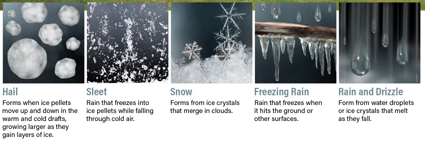 Types of Precipitation - Kelly/Discover