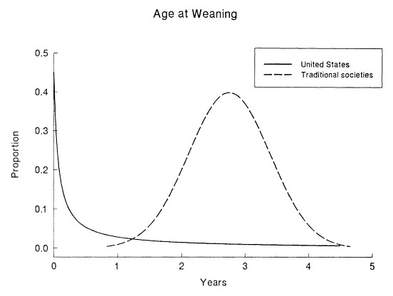 A comparison of age at weaning