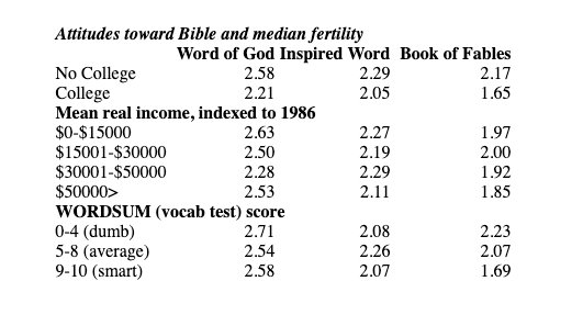 Attitudes toward Bible and median fertility