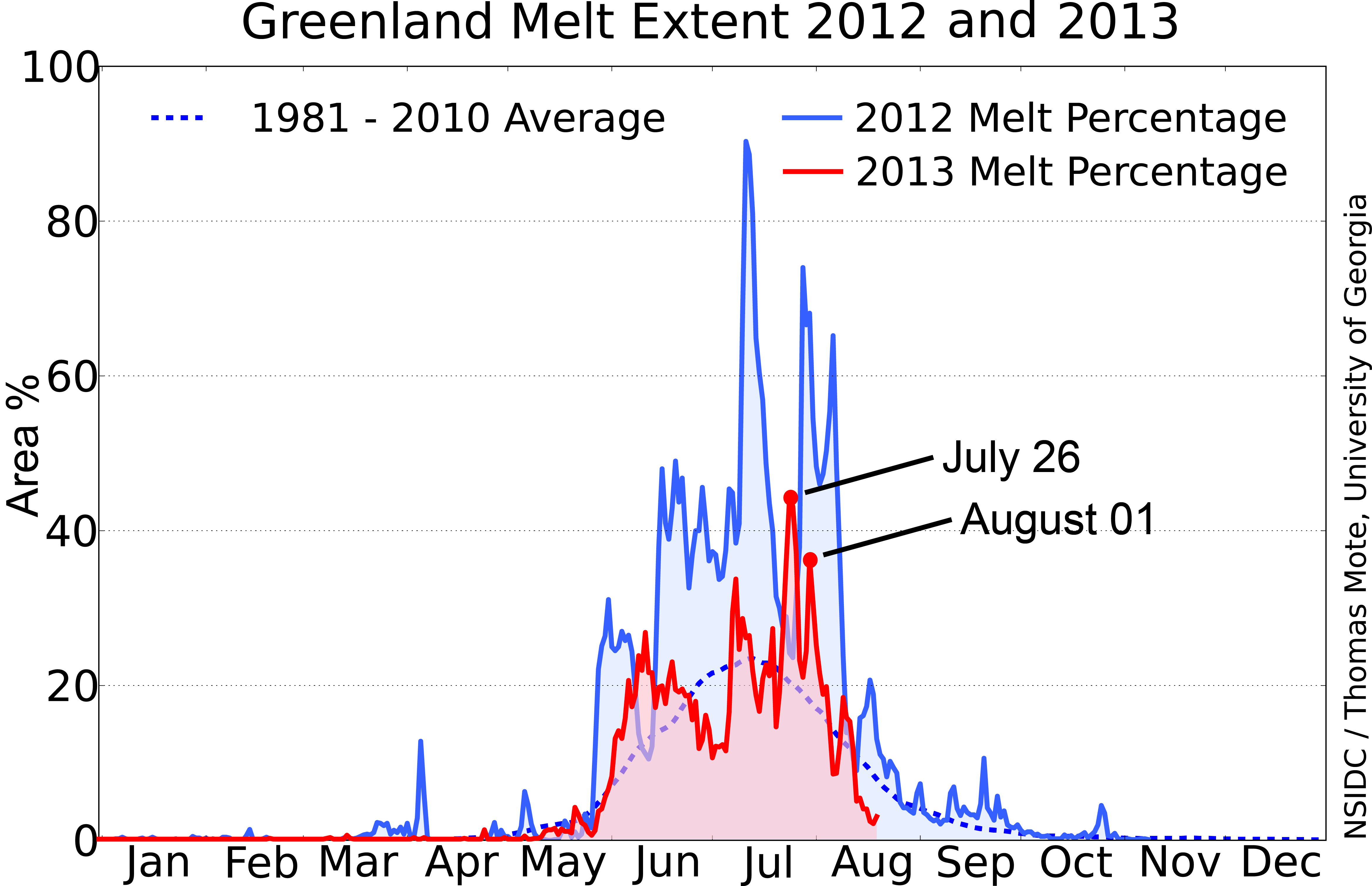 Fig2a_greenland_melt_area_201220131.png