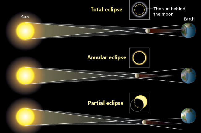 Three types of eclipses: Total, annular, partial